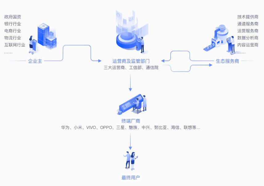 5G消息全国首发!小源科技成为浙江移动5G消息联盟首批成员!